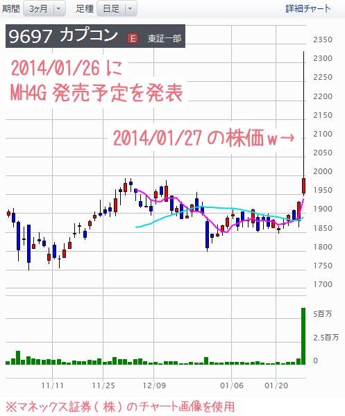 カプコンの株価